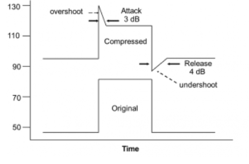 Figure 1. Illustrations of attack and release times.