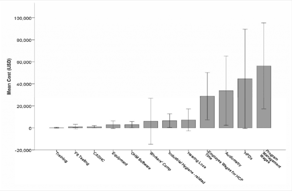 Figure 1. Hearing conservation costs by program element.
