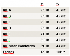 Table 1. Effective bandwidth of hearing instruments tested.