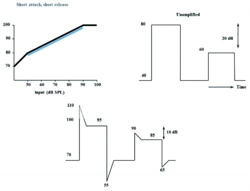 Figure 3. A short time constant reduces output envelope.
