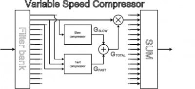 Figure 5. Functional block diagram of a classical single speed compression system (upper) and the Variable Speed Compressor (lower) used in the BEYOND hearing aid. This shows the overall output from filter channel #2. It indicates that the overall output is the sum of the SAC from channel #2, and the FAC output from channel #2, which is made up of the average FAC output from channels #1, #2, and #3.
