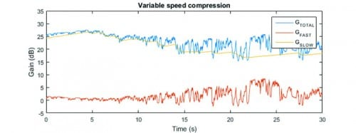 Compression Speed and Cognition: A Variable Speed Compressor for All