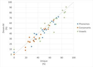 Figure 9. Comparing the DREAM and UNIQUE scores on the ORCA-NST.