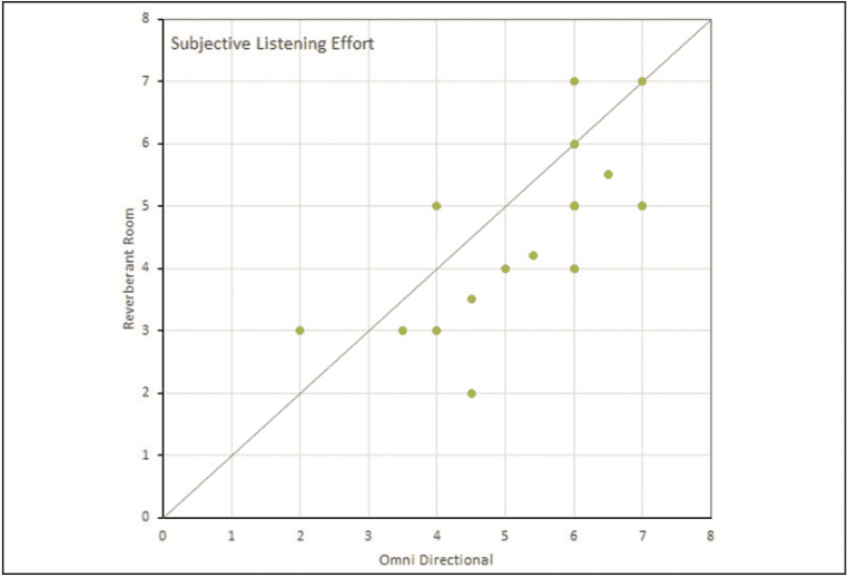 Figure 4. Listening Effort Ratings provided by participants using the Reverberant Room and Omni Directional settings of the Signia Primax hearing aid.