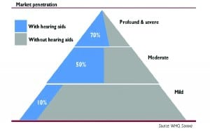Figure 1. Hearing loss types, market size, and estimated market penetration of hearing aids (in blue). Sources: Niels Granholm-Leth, Carnegie Bank6; WHO, Sonova.