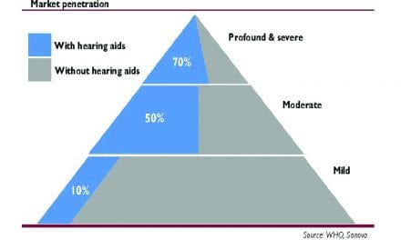 Blog: Sound Quality as a Tipping Point for the Younger, Milder Hearing Loss Market