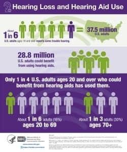 HearingLoss_Infographic