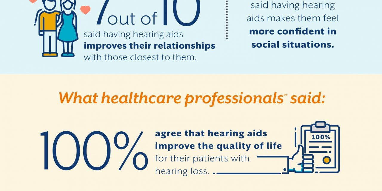 Starkey Shares Infographic With Results of WebMD Hearing Aid Survey