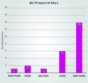 Figure 2. Patient report of sound quality of Alta1 Pro Ti hearing aids (2015).24