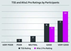 Figure 3. TSS and Alta1 Pro Ti ratings from the one-year follow-up data gathering (2016).26