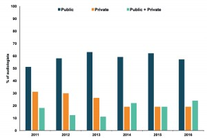 Figure 1. The percentage of audiologists in each sector in Québec.