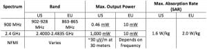 Table 1. Summary of maximum allowable output and Specific Absorption Rate (SAR) limits which govern wireless hearing aids in the United States18,19 and the European Union.20-23 The Output Power data were converted from dBm to mW for comparison.