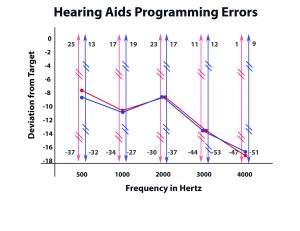 Figure 2. Average fitting errors with range markers at 5 frequencies for both ears. In this clinical population, RMS fitting errors of ?10 dB were present in 72% of fittings.