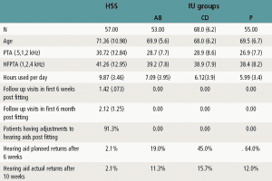 Table 1. Comparison of means (SD) between HSS patients and IU study subjects.
