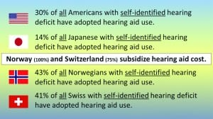 Figure 1. Comparisons of hearing aid use by those with self-identified hearing loss, as reported by MarkeTrak and EuroTrak (2015).