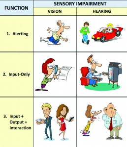 Figure 2. Three categories of function impacted by vision and hearing impairment.