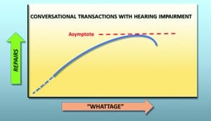 "Figure 4. The ""Whattage"" repair function in which the asymptote is reached when the magnitude of ""whattage"" or misunderstanding due to hearing loss exceeds the listener's awareness of loud speech or when the talker's patience fails him/her."