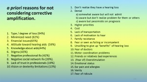 Table 1. Reasons why people do not seek hearing help, as demonstrated by Kochkin9 and Trychin.10