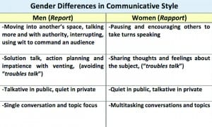 Table 3. Some of Tannen's observations on gender differences in communicative style.