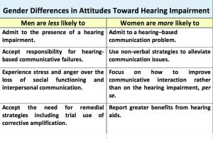 Table 4. Some gender differences in attitudes toward hearing impairment.