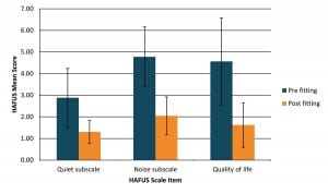 Figure 1. Mean (±1 SD) scores on the HAFUS Quiet subscale (items 9, 11 in survey), the Noise subscale (items 10, 12, 15, 16) and the Quality of life item (item 18).  Smaller scores indicate better outcomes.