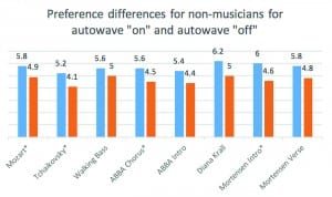 """Figure 2b. Average preferences (naturalness and clarity) for 10 non-musician subjects for the eight pieces of recorded music with the astrisk (*) showing whether the differences between the """"autowave on"""" (blue bars) and the """"autowave off"""" (orange bars) achieved statistical significance at a = 0.05."""