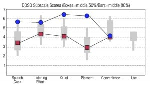 """Figure 1a. Averages for the 10 musicians using the """"old"""" (red squares) and the """"new"""" Oticon Opn (blue circles) technologies of the on the DOSO subscales."""