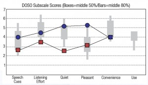 """Figure 1b. Averages for the 10 non-musicians using the """"old"""" (red squares) and the """"new"""" Oticon Opn (blue circles) technologies on the DOSO subscales."""