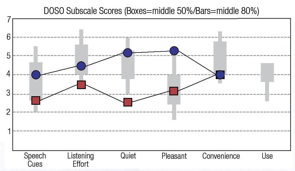 A Novel Technique to Improve Amplified Sound Quality for Both Music and Speech