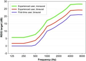 Figure 2. NAL-NL2 REIG targets for experienced users fitted monaurally and binaurally, and for first-time users fitted binaurally.