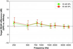 Figure 6. Average difference across 30 fittings between NAL-NL targets prescribed by Compass GPS and Affinity at 55 and 65 dB SPL input, at the 1/3-octave frequencies closest to the audiometric frequencies. Error bars indicate one standard deviation.
