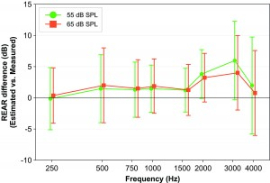 Figure 9. Difference between estimated REAR in Compass GPS and the REM-measured REAR, averaged across 30 measurements, at the 1/3-octave frequencies closest to the audiometric frequencies, at 55 and 65 dB SPL input. Error bars indicate one standard deviation.