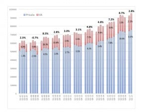[Click on image to enlarge.] Quarterly US net unit hearing aid sales for the private/commercial (blue) and VA (red), with year-on-year percentages for each (and overall sales in bold at the top).