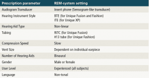 Table 3. NAL-NL2 prescription settings applied in the Affinity software suite (v2.8) for the measurements in the present study.