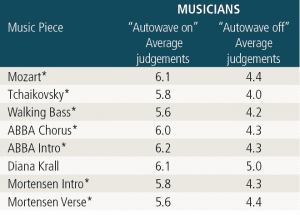 """Table 1. Table 1: The asterisk (*) indicated the music pieces that were judged to be statistically significantly (a = 0.05 level) better showing that musicians preferred (based on clarity and naturalness) the """"autowave on"""" function over the """"autowave off"""" function."""