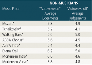 """Table 2. The asterisk (*) indicates the music pieces that were judged to be statistically significantly (a = 0.05 level) better, showing that non-musicians preferred (based on clarity and naturalness) the """"autowave on"""" function over the """"autowave off"""" function."""