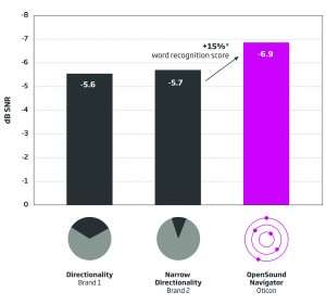 Figure 4. Left and right speaker results. The average SRT-50s obtained from speakers located at ±60° using directionality and narrow directionality were not significantly different from each other. The average SRT-50 obtained with Open Sound Navigator was statistically and significantly better than those obtained with other technologies. The right-facing arrow indicates 15% likely improvement in word recognition with Open Sound Navigator as compared to directionality or narrow directionality.