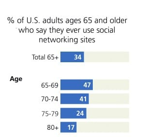 Figure 1. Top: Internet use, broadband subscribers, and smartphone owners by age. Bottom: Seniors who use social networking sites. Source: Pew Research.2