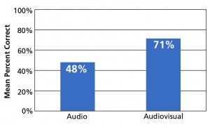 Figure 3. Using FaceTime vs audio-only for telephoning adds significant benefit to understanding.12