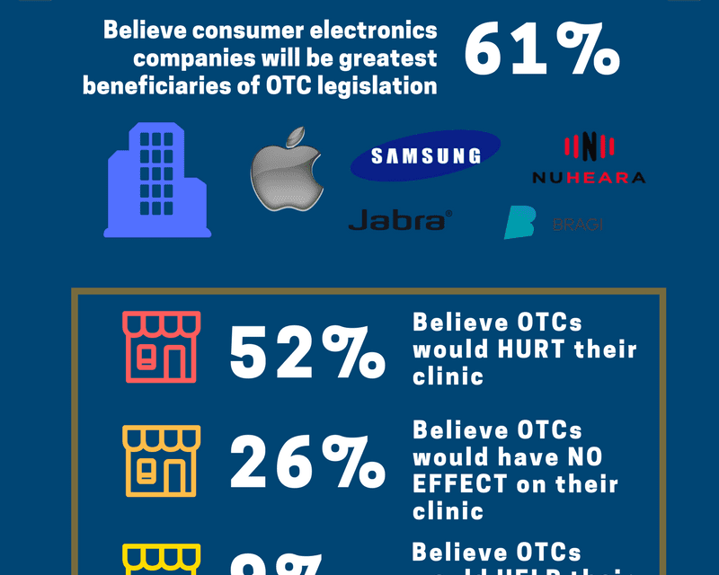 HHTM Releases Results of 'Audiologist OTC Hearing Aid Survey'