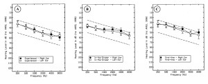 Figure 1a-c. Target audiometric threshold range (ie, dashed lines) used to recruit participants and mean audiometric threshold data, denoted by the filled (ie, right ear) and open (ie, left ear) circles, for each group evaluated in this study. Variability (ie, two standard deviations) is shown as error bars.