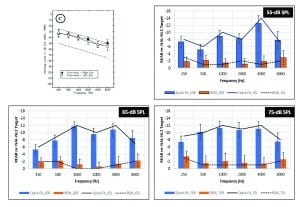 Figure 5. First-time group. Graphic representation demonstrating the mean REAR differences obtained for the REM approach (ie, orange bars = right ear, dashed line = left ear) and Quick-Fit approach (ie, blue bars = right ear, solid line = left ear) compared to the NAL-NL2 target (ie, represented as 0 dB on the y-axis). Variability (ie, 95% confidence intervals) is shown as error bars.