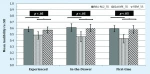 Figure 6. Speech intelligibility index (SII) values obtained at a 55-dB input level for NAL-NL2 targets provided by Verifit2 (ie, gray bars), Quick-Fit approach (ie, black and white dotted bars), and REM approach (ie, black and white downward striped bars). Variability (ie, 95% confidence intervals) is shown as error bars.
