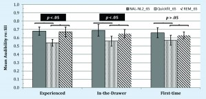 Figure 7. Speech intelligibility index (SII) values obtained at a 65-dB input level for NAL-NL2 target provided by Verifit2 (ie, gray bars), Quick-Fit approach (ie, black and white dotted bars), and REM approach (ie, black and white downward striped bars). Variability (ie, 95% confidence intervals) is shown as error bars.