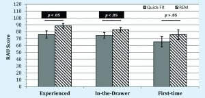 Figure 9. Mean aided speech understanding in noise performance (RAU scores), as measured by the Connected Speech Test, obtained for the Quick-Fit approach (ie, gray bars) and REM approach (ie, black and white downward striped bars) for the three groups. Variability (ie, 95% confidence intervals) is shown as error bars.
