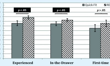 Real-Ear Measurement and Its Impact on Aided Audibility and Patient Loyalty