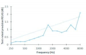 Figure 2. Test-retest precision for the REUG for the normal hearing group fit via TargetMatch. Graph shows the root mean square of the standard deviation of the repeated measurements over frequency.