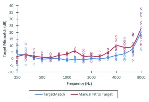 Figure 4. Mean target mismatch for hearing-impaired listeners fit via Manual Fit to Target (in red) and TargetMatch (in blue). Data are pooled across ears and levels.