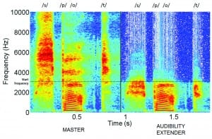 """Figure 1. Spectrogram of the word """"spot"""" amplified (left) and transposed (right). The """"red"""" and """"yellow"""" areas are frequencies with a high intensity. The """"blue"""" areas are frequencies with a lower intensity."""