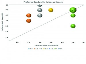 Figure 6. Comparing the preference for output frequency range between the use of music (y-axis) and speech (x-axis) as stimuli.